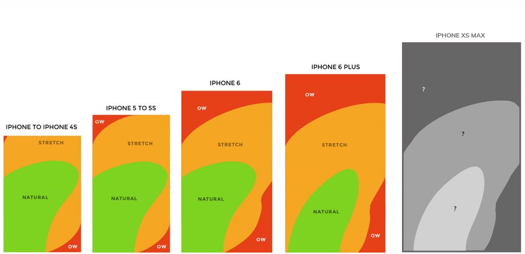 Infographie : plus les smartphones deviennent grands, moins la navigation au pouce est aisée